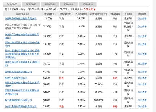 (目前中国联通的十大股东)