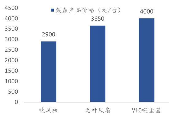 数据来源:公司官网,国泰君安证券研究