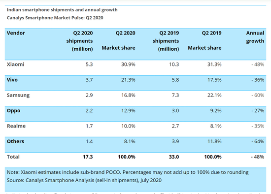 2020Q2印度智能手机市场情况,图源Canalys