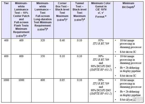要求最高的HDR 1000对面板色彩精度要求不过8bit+2bit
