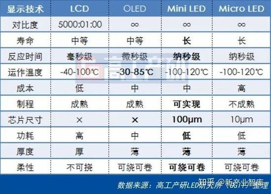 作为显示屏的Mini LED技术制造工艺成熟度还很低