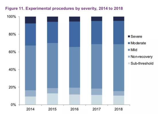 近5年英国不同等级实验动物使用情况[7]
