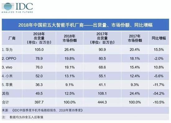 2018年中国前五大智能手机厂商(图源IDC)