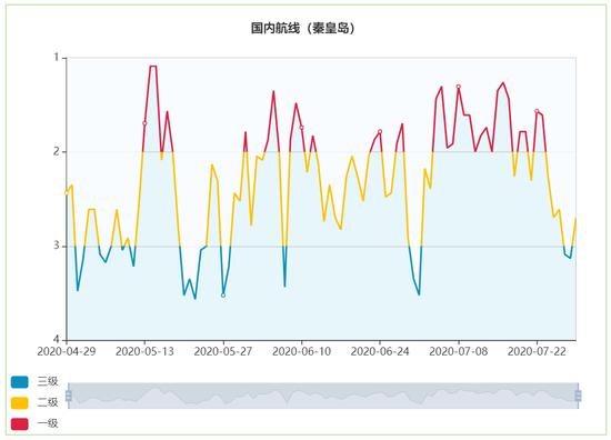 宁波—秦皇岛航线航运气象指数