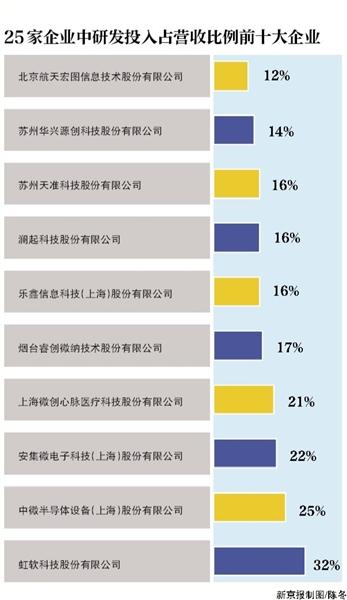 科创板企业北京上海数量领跑 11家研发投入