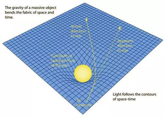 光线行曲路(图源:physics.stackexchange.com)