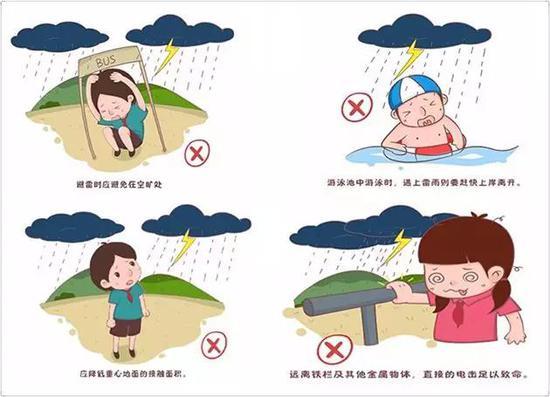 雷电预防措施(来源网络)