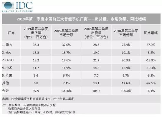 中国智能手机出货量排名