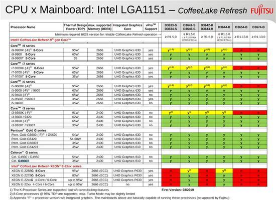 猪队友出卖Intel:把9代酷睿泄了个精光