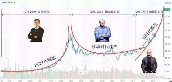 微软三个时代的股价走势 来源 / 网络