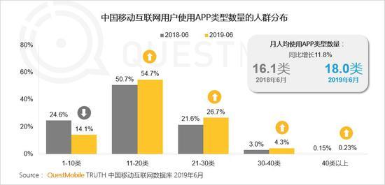 中国移动互联网2019半年大报告-CNMOAD 中文移动营销资讯 13