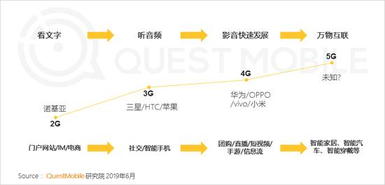 在5G即将到来之际,智能终端的发展会发生怎样的变化
