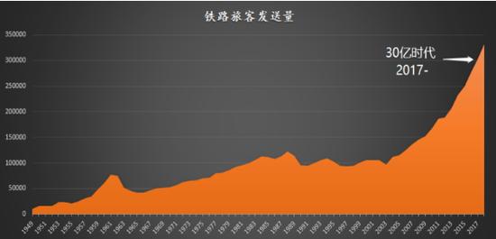 圖11:30億時代,數據來源:國家統計局