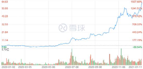 图:蔚来2020年股价K线图