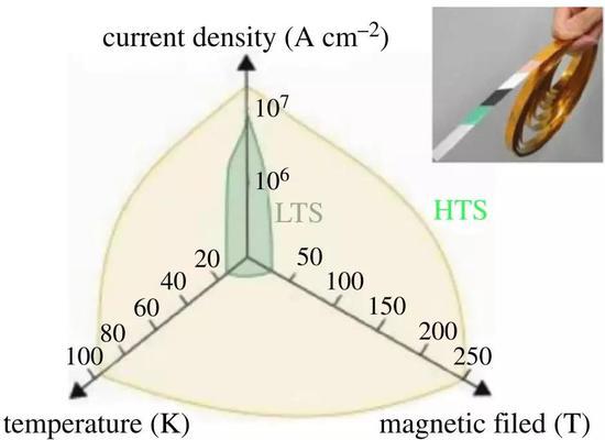 高温超导导线的工作温度、临界电流密度、最高磁场强度参数范围改变(图片来源:[8])