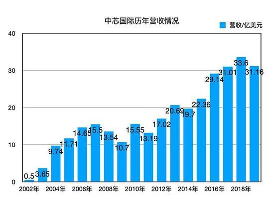 中芯国际2002年至2019年团体营收情况
