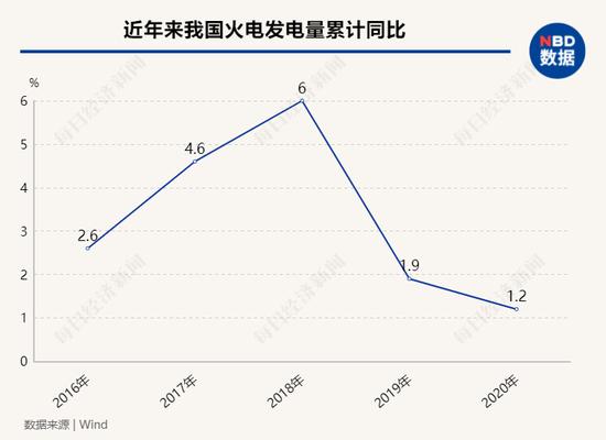三年来,我国火电发电量累计增速继续下降