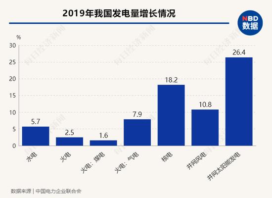 2019年煤电发电量增速最低,核电、风电、太阳能发电增速均为两位数,动力结构进一步优化