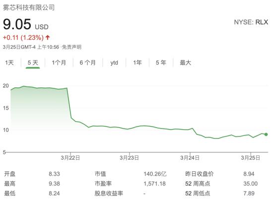 音讯公布后、雾芯科技股价一路跌落
