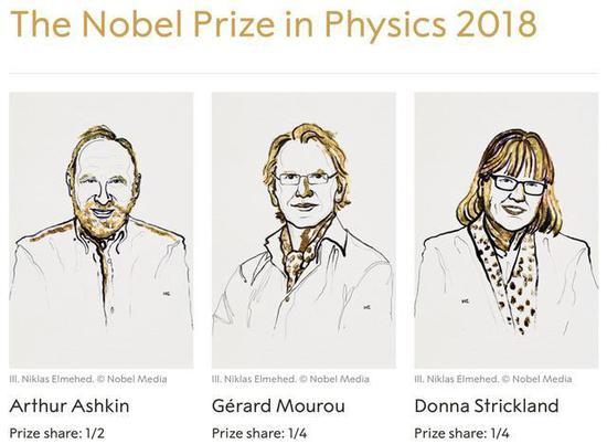 图1,斩获诺奖的三位科学家肖像,来源:诺奖官网