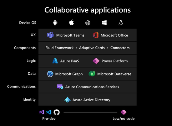 微软协作应用程序,图片截自于微软官网