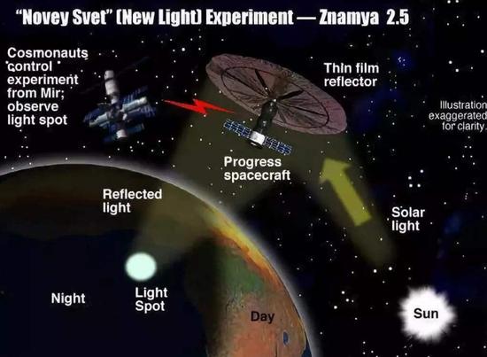 ▲俄罗斯曾经试验过人造月亮计划,最终因为反光板技术问题而失败(图片来自网络)