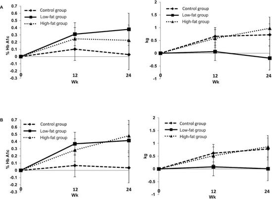 糖尿病患者的HbA1c和体重变化