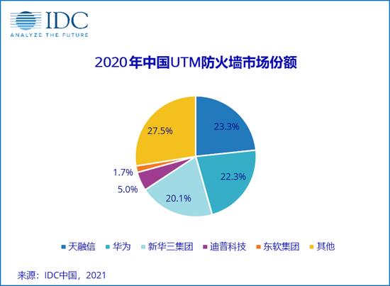 IDC:2020第四季度中国IT安全硬件市场厂商整体收入约14.12亿美元