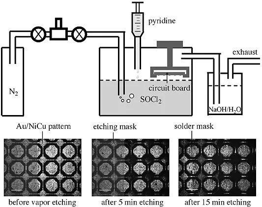 """""""有机王水""""蚀刻电路板工艺。图片来源:Angew。 Chem。 Int。 Ed。"""