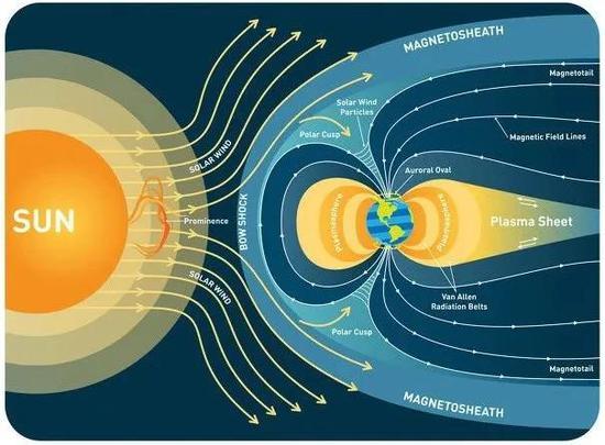 太阳风与地球磁场示意图