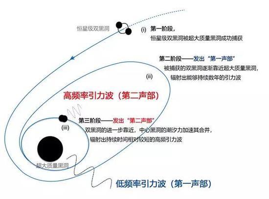 """""""二重奏""""引力波(b-EMRI)源的演化示意,图片汉化自参考文献[1]"""