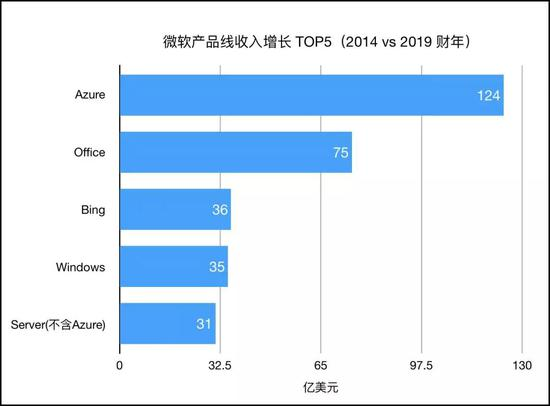 上面的图表将Server和Azure分开计算,看完文章你就会懂为什么
