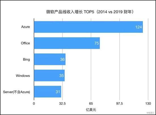 图注:微软产品线收入变化。云计算业务和相关的应用业务收入大增。图片来源:格隆汇
