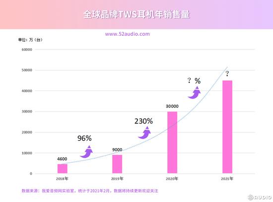 【众测】TWS真无线蓝牙耳机市场风起云涌!