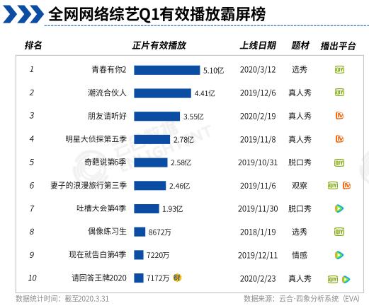 ▲2020年一季度播放量排名前十的网络综艺,只有3、4、6不是腾喜欢独播