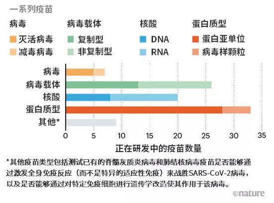 图片来源:《自然》的分析基于:WHO COVID-19 疫苗近况/米尔肯钻研中央 COVID-19治疗和疫苗跟踪/T。 Thanh Le et al。 Nature Rev。 Drug。 Disc。 http://doi.org/ggrnbr (2020)/F。 Amanat &amp; F。 Krammer Immunity52, 583–589 (2020)/W。 Shang et al。 npj Vaccines 5, <a href=