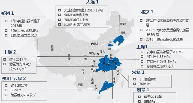 截至2017年底,中国的十座加氢站分布 来自:《节能与新能源汽车技术路线图年度评估报告2018》