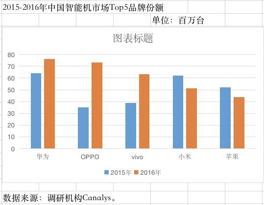 Canalys统计2015-2016年中国智能机品牌份额,制图:21Tech