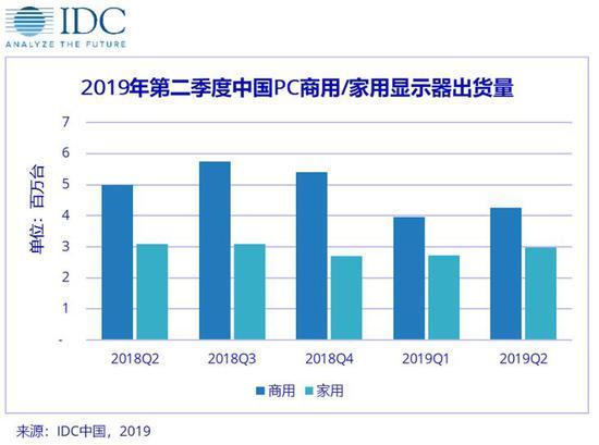 IDC:Q2中国PC显示器出货量722.9万台 同比下滑10.6%