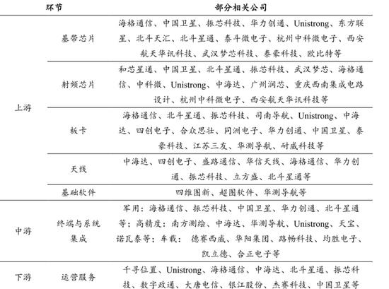北斗产业链上的部分公司来源:浙商证券研究所