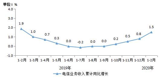 图1 2019年2月-2020年2月电信业务收入累计增速