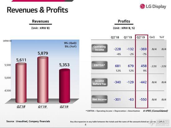 LG Dispaly第二季度亏损达3690亿韩元 去年价格不断下滑导致