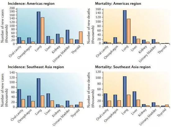▲东南亚和美洲不同类型癌症男性(蓝色)女性(橙色)发病率和死亡率统计(图片来源:参考资料[4])