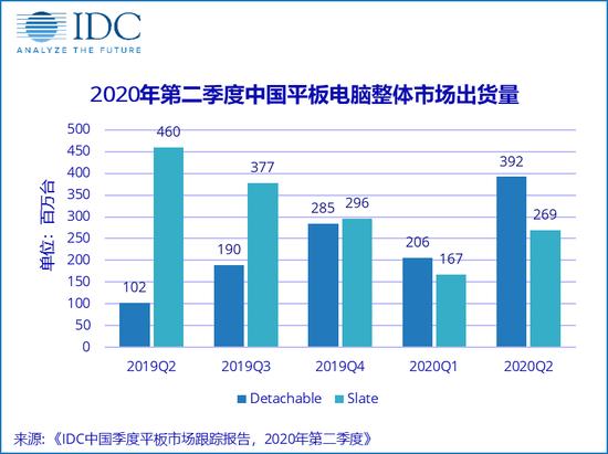 IDC:2020二季度中国平板市场出货量约661万台 同比