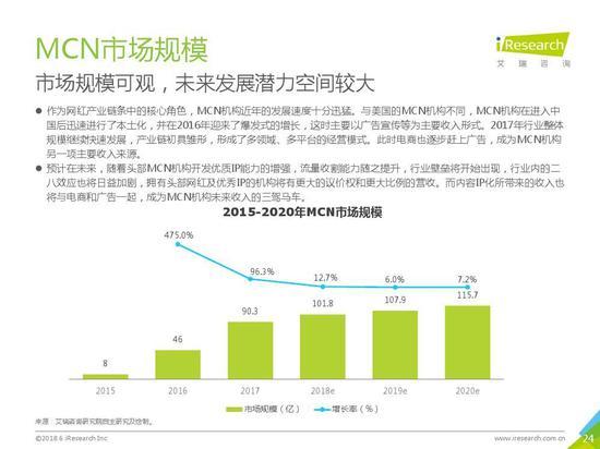 MCN市场规模可观