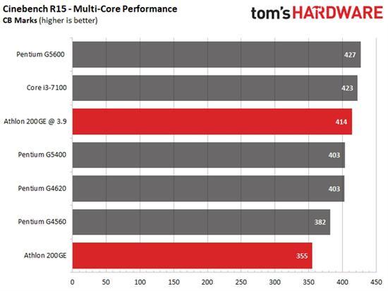 AMD速龙200GE破解超频3.9GHz:多线程直逼i3-7100的照片 - 2