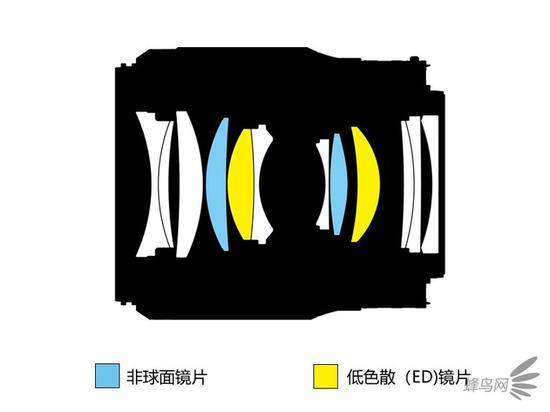 尼克尔Z 50mm f/1.8 S的光学结构