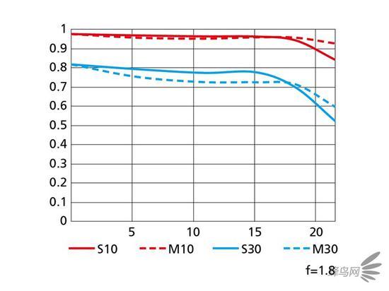 尼克尔 Z 50mm f/1.8 S 官方MTF曲线