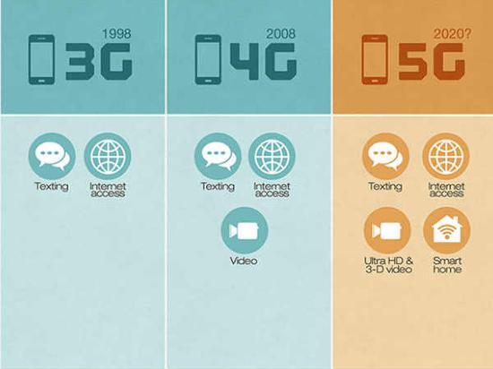 5G能够带来的 更多是无法预知的新营业(图片:gizbot.com)