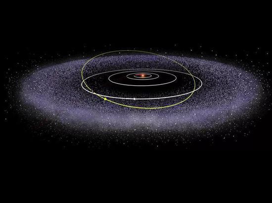 太阳系最外圈的柯伊伯带暗示图。图片来源:NASA's Solar System Exploration